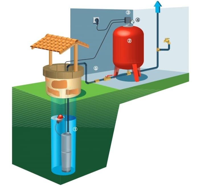 Les 4 principaux atouts de la pompe immergée pour puits ou forage